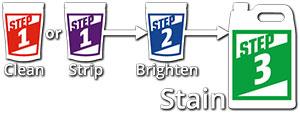 RAD Stain Steps